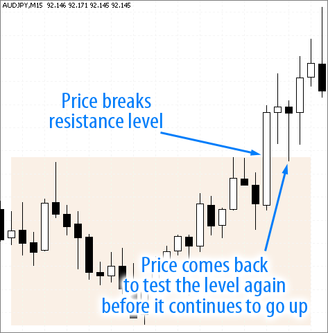 AudJpy currency breakout retest and continue