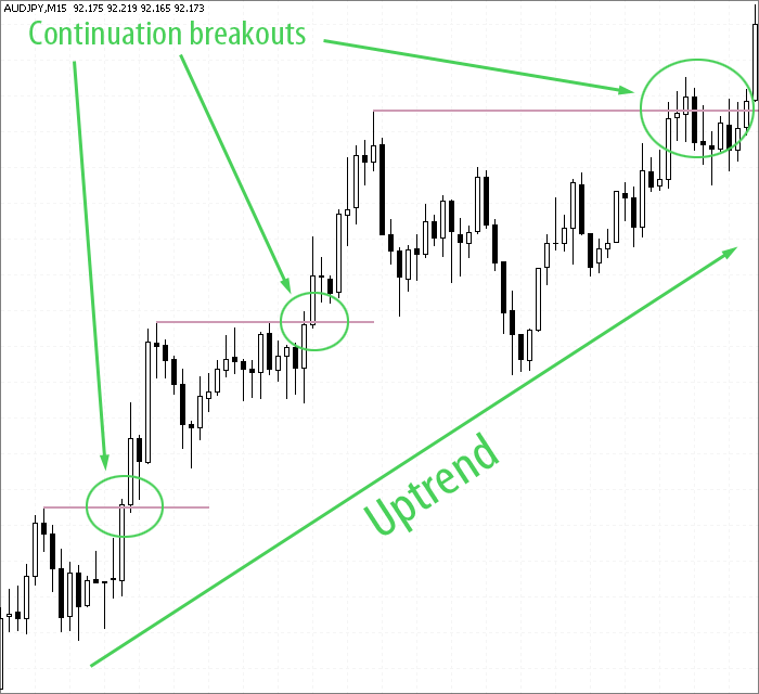 AudJpy currency continuation breakouts