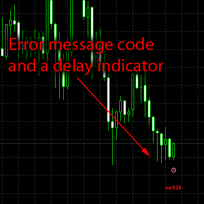 MT4 chart with error message code and a trade delay indicator