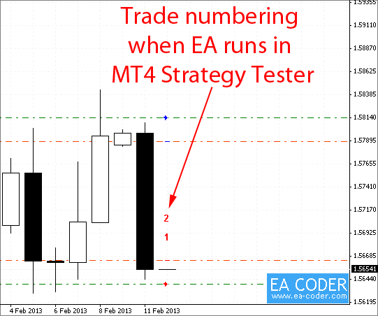 Trade numbering when EA runs in MT4 strategy tester