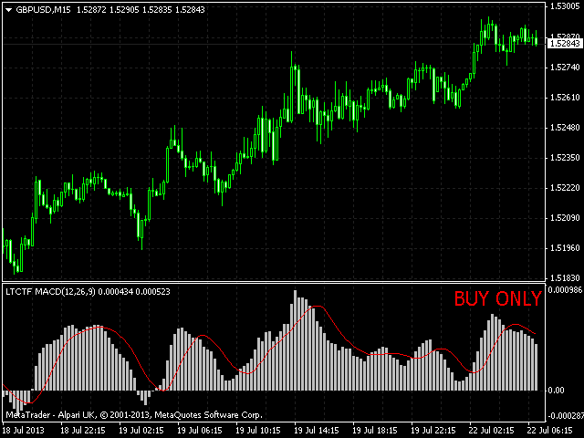 MACD Local Trade Copier trade filter on gbpusd m15