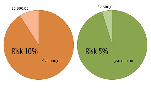 Forex risk less in percentage