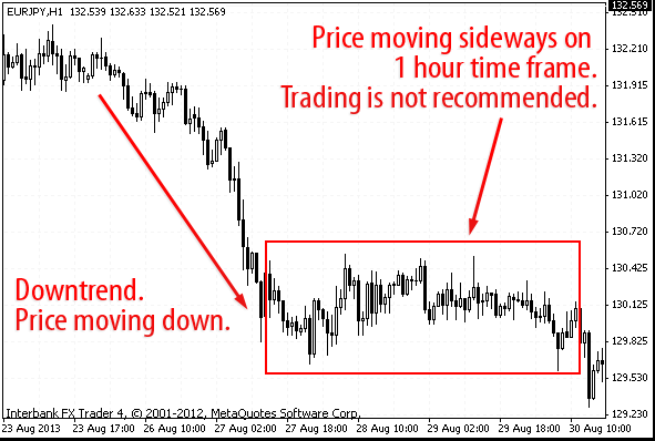 Down trend and sideways trend illustrated eurjpy