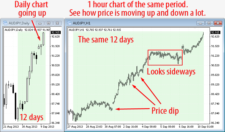 Metatrader AudJpy daily and h1 charts compared