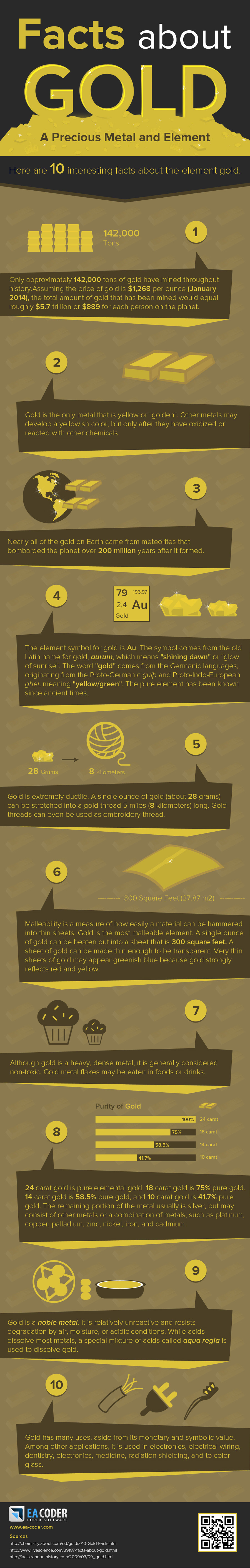 infographic facts about gold