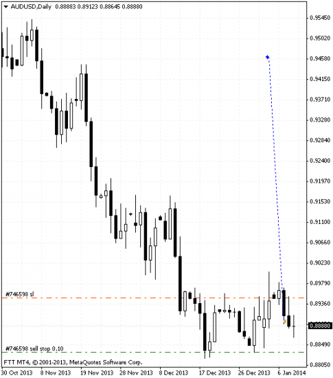 Impossible trade on audusd chart that appeared because of MT4 bridge error