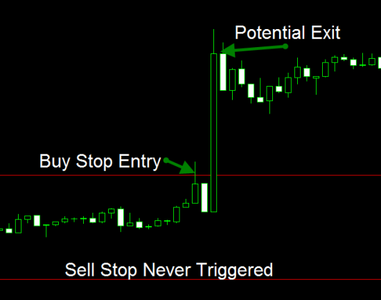 Potential Trade On GBP News