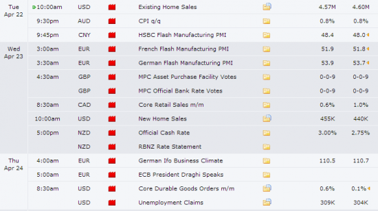 Showing only high impact news releases from forexfactory-com