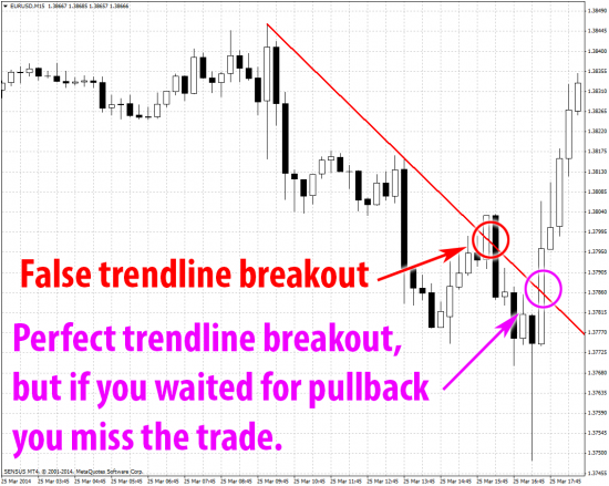 EurUsd false trendline breakout price then breakout up again mt4 m15