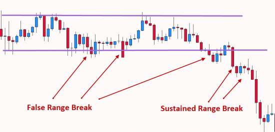 Breakout Trading from a range