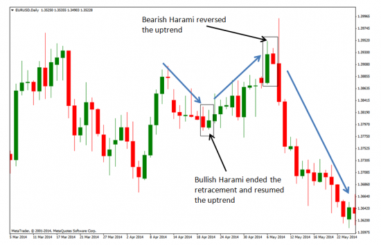 Chart image of a bullish and bearish harami chart pattern