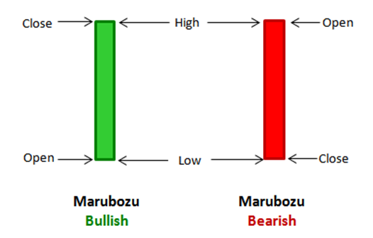 Diagram of marubozu candles