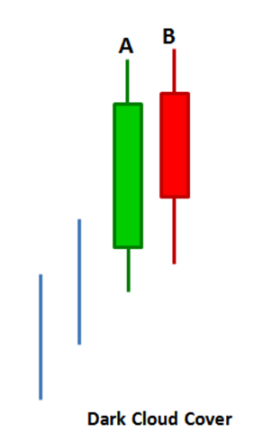 Illustration of a dark cloud cover candlestick pattern