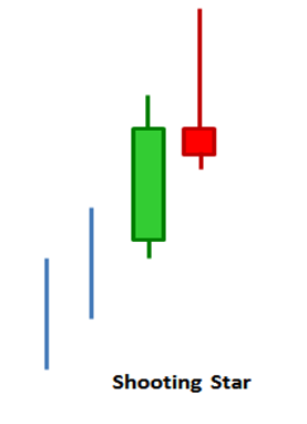 Illustration of a shooting star chart pattern