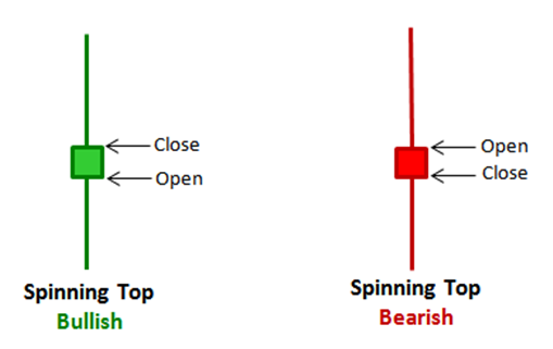 Spinning tops candlestick pattern illustration