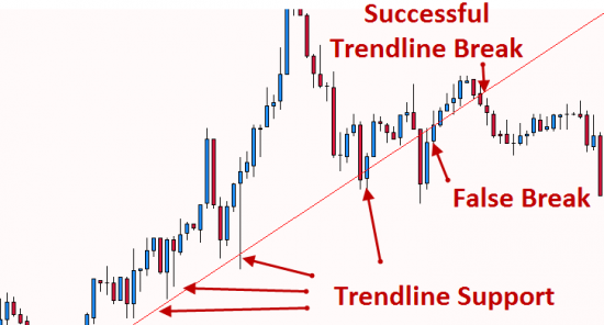 Trendline Trading is commonly used in Forex for entries