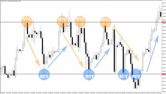 Forex Sell at the top and Buy at the bottom