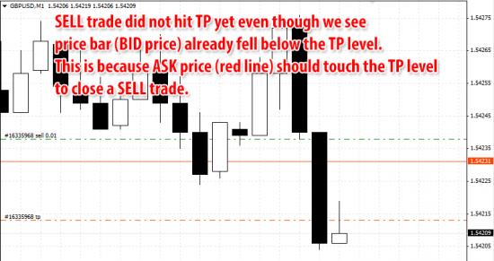 SELL trade did not hit TP yet even though we see price bar already fell below the TP level. This is because ASK price (red line) should touch the TP level to close a SELL trade.