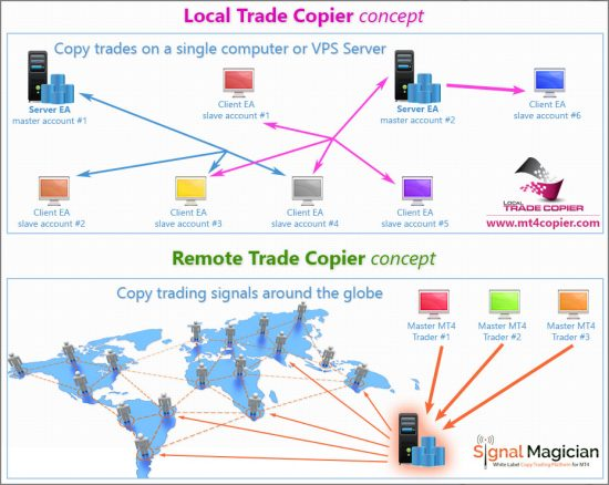 Forex Trade Copier concept illustrated. Local and Remote trade copier operation schema.