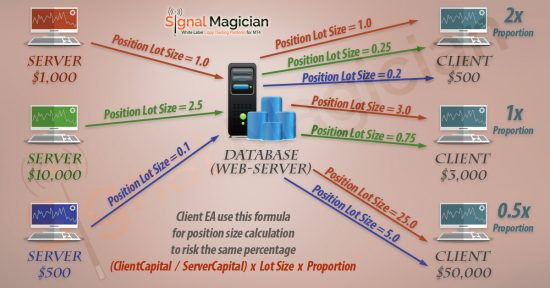 Trade size proportion and risk ratio explained in the Signal Magician remote signal delivery platform.