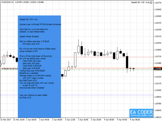 The red horizontal lines are hidden stop loss and take profit on a Metatrader 4 created and monitored by the Stealth EA
