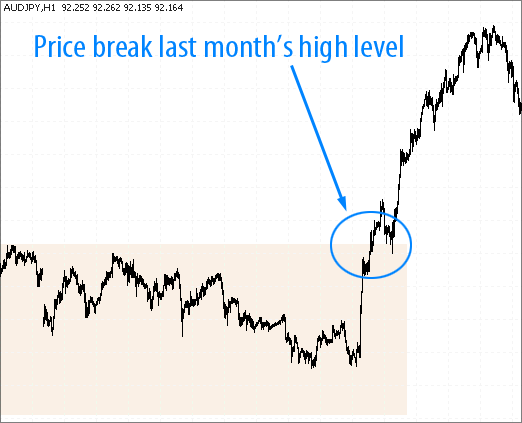 AudJpy price break last monthly level - monthly breakout