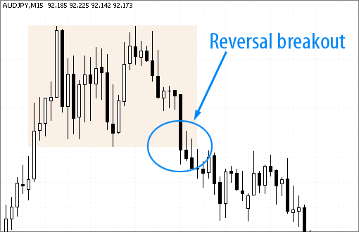 AudJpy currency reversal breakouts