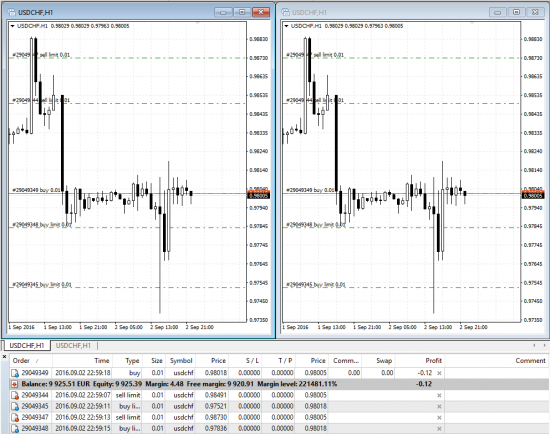Two USDCHF chart windows on MT4 terminal share the same trades.
