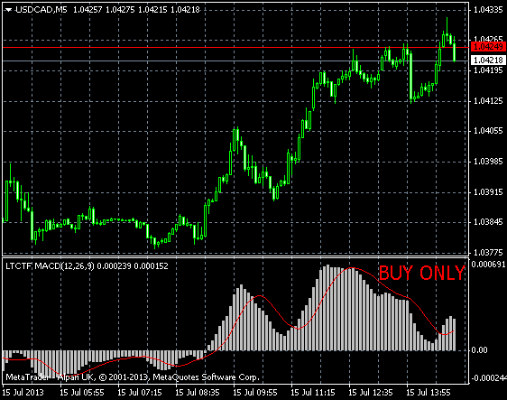 Local Trade Copier trade filter MACD on usdcad m5