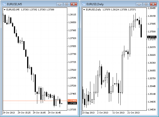 Metatrader chart eurusd m5 and daily timeframes compared
