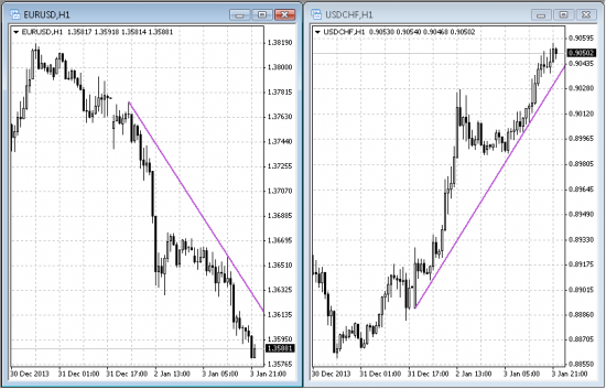 EurUsd UsdChf almost identical patterns in reverse