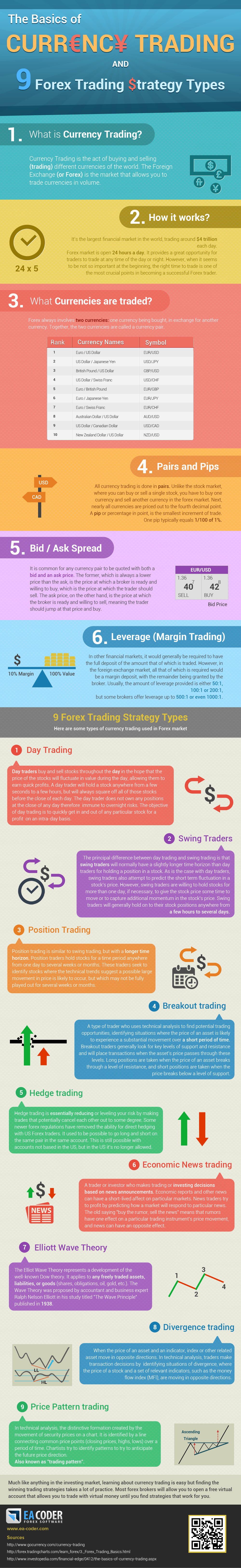 Infographic The Basics Of Currency Trading