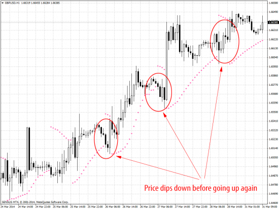 Metatrader gbpusd h1 chart price dips down before going up again