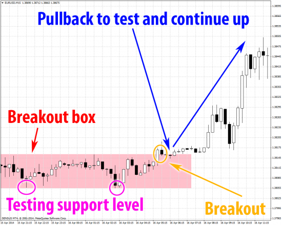 EurUsd breakout box price breaks resistance pulls back to test and continues up on mt4 m15