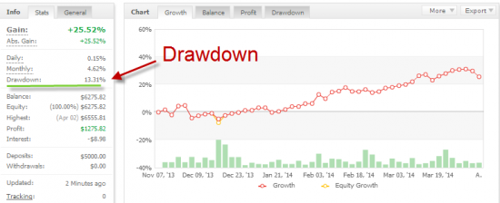 where to find the maximum drawdown with a myfxbook statement