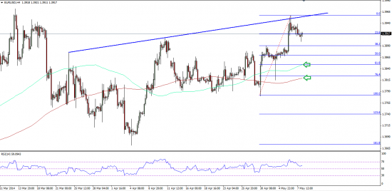 EURUSD Chart Pattern From 5.08.2014