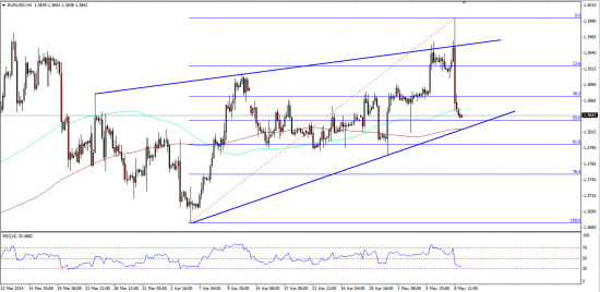 EURUSD Reaction to ECB And Draghi's Comments 05.09.2014