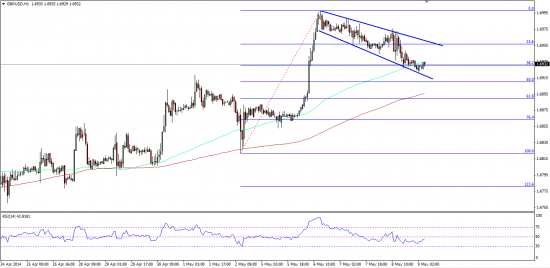 GBPUSD Reaction to ECB And Draghi's Comments 05.09.2014