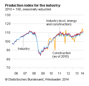 German industrial production data was published by the Statistisches Bundesamt Deutschland