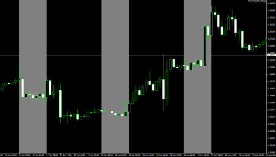 Asian Trading Session trading is tricky