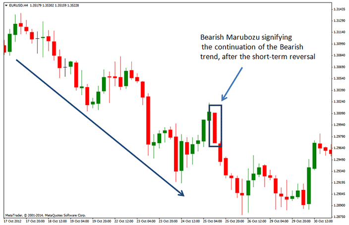 Chart image of a bearish marubozu candlestick pattern