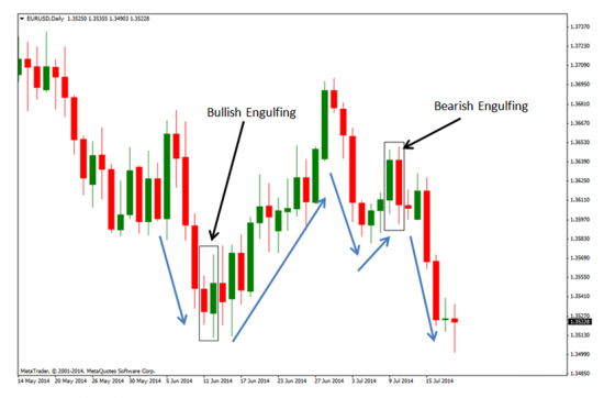 Chart image of a bullish and bearish engulfing patter
