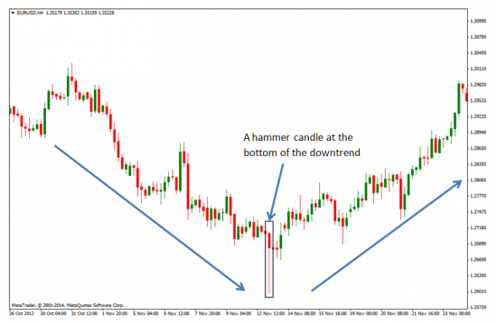 Illustration of a hammer candle at the bottom of the downtrend