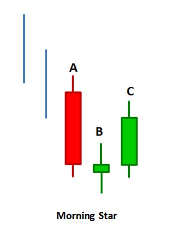 Illustration of a morning star chart pattern