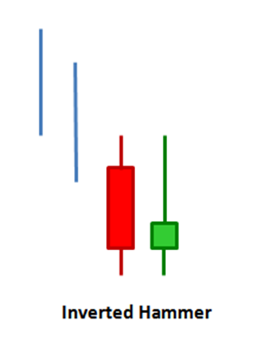Illustration of an Inverted hammer chart pattern