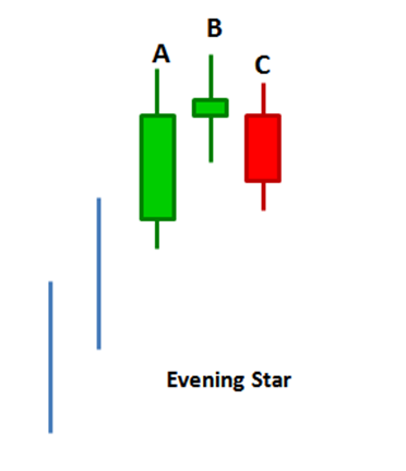 Illustration of an evening star chart pattern