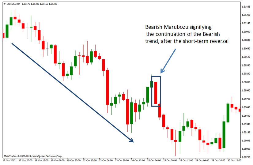 Chart-image-of-a-bearish-marubozu-candlestick-pattern
