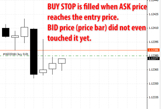 BUY STOP is filled when ASK price reaches the entry price. BID price (price bar) did not even touched it yet.