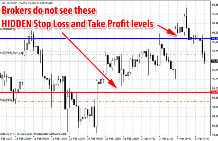 CADJPY trade on MT4 with Stop Loss and Take Profit levels hidden from the brokers