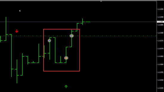 BUY and SELL signals disappeared and trader got fooled by this MT4 repainting indicator